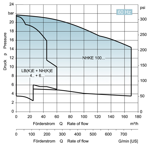 Characteristic Curve for EDUR-Liquefied Gas Pumps 60Hz