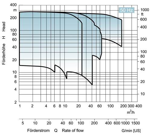 EDUR-Pumps | Characteristic Curves for Mulstistage Centrifugal Pumps 50Hz